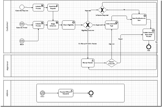 Importing A Bpmn Visio Diagram As A Bpm Process In Oracle Bpm 11g