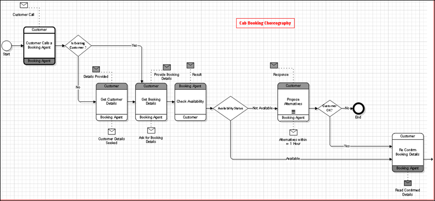 in the next step we associate a collaboration node with a choreography diagram or with a choreography task in order to model the choreography of the - Bpmn Collaboration Diagram