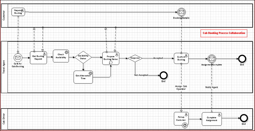 once business analysts are done with the choreography and collaboration diagram the executable bpmn models can be created by it oracle bpm suite 11g offers - Bpmn Collaboration Diagram