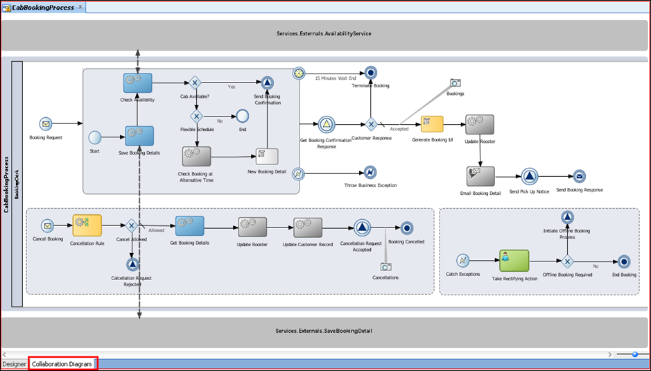 a modeling methodology for dynamic bpm solutions is introduced that treats business rules actors and business object life cycles as equal partners in a - Bpmn Collaboration Diagram