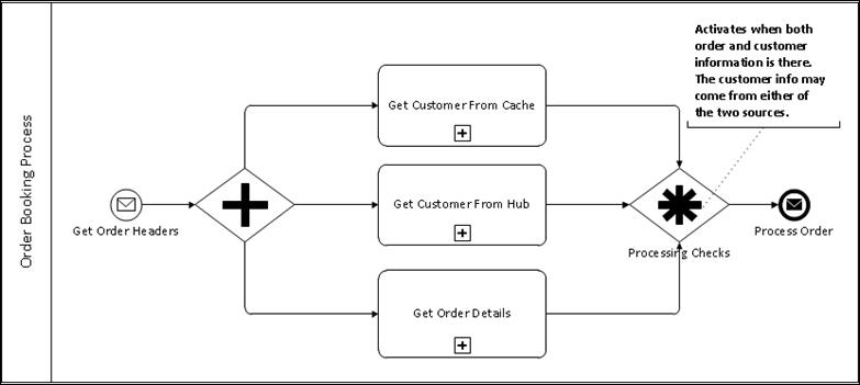 Order Complex Gateway