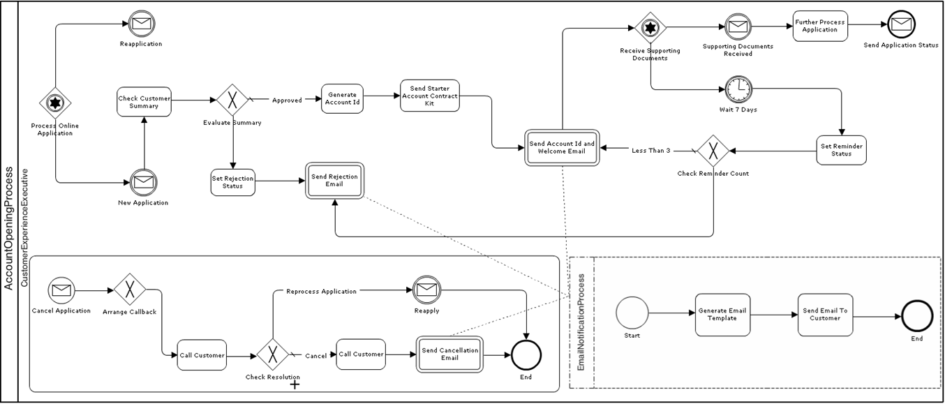 Bank Account Opening BPMN Process | Oracle Technologies Primer