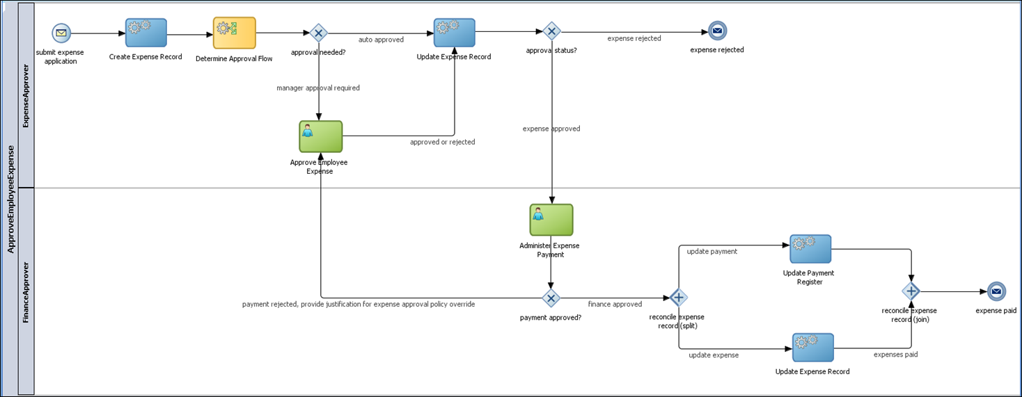 Bpm Archives Rubicon Red Process Flow Diagram Numbering Image