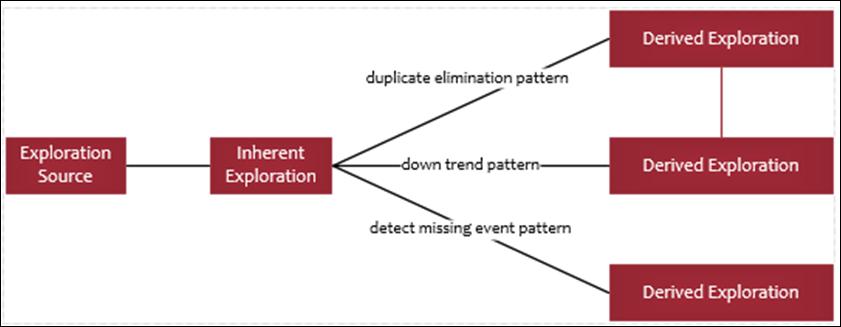 DuplicateEliminationDesign