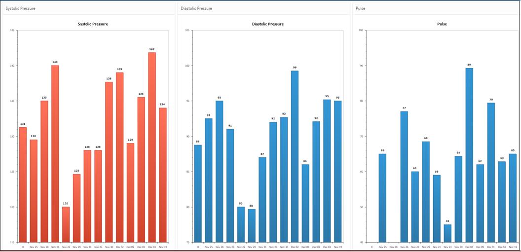 IoT-Apex-Chart