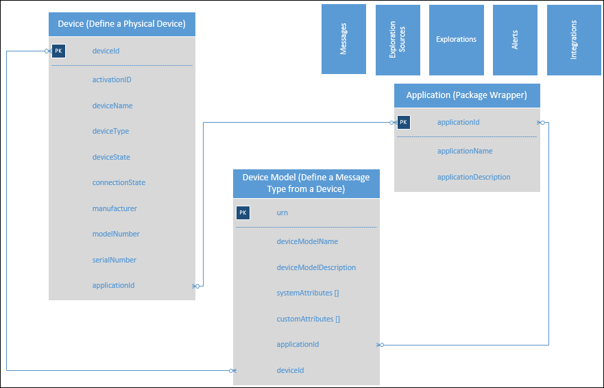 IoT-DataModel