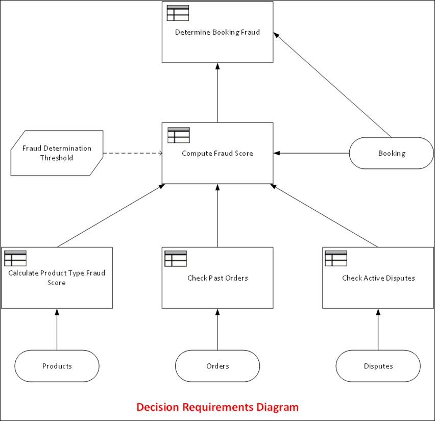 Determine Booking Fraud DRG